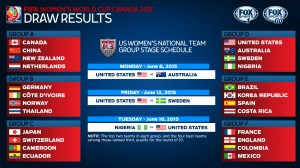 Fox Sports predicts 2015 WWC champions and Golden Ball Winner
