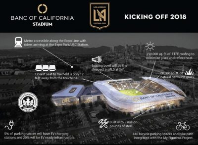 LAFC Break Ground on Banc of California Stadium